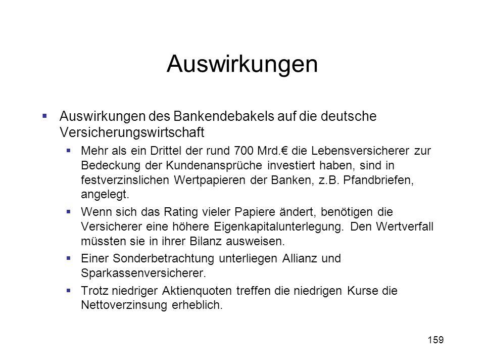 159 Auswirkungen Auswirkungen des Bankendebakels auf die deutsche Versicherungswirtschaft Mehr als ein Drittel der rund 700 Mrd. die Lebensversicherer