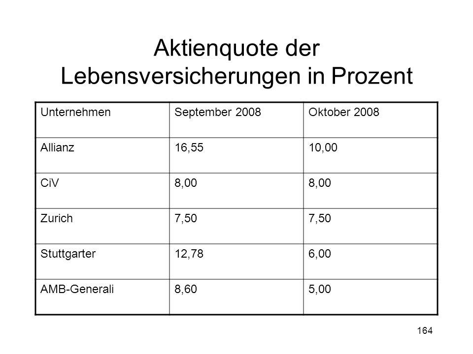 164 Aktienquote der Lebensversicherungen in Prozent UnternehmenSeptember 2008Oktober 2008 Allianz16,5510,00 CiV8,00 Zurich7,50 Stuttgarter12,786,00 AM