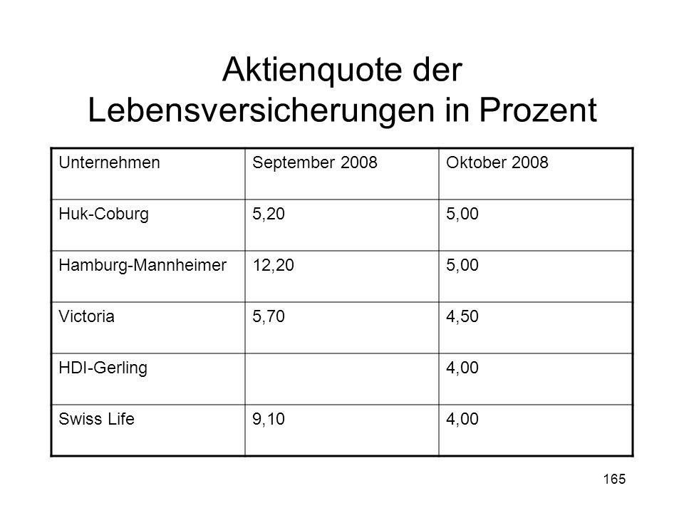 165 Aktienquote der Lebensversicherungen in Prozent UnternehmenSeptember 2008Oktober 2008 Huk-Coburg5,205,00 Hamburg-Mannheimer12,205,00 Victoria5,704