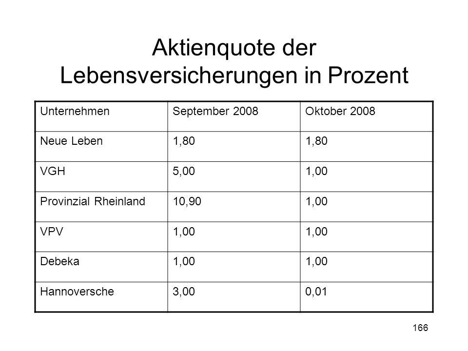 166 Aktienquote der Lebensversicherungen in Prozent UnternehmenSeptember 2008Oktober 2008 Neue Leben1,80 VGH5,001,00 Provinzial Rheinland10,901,00 VPV