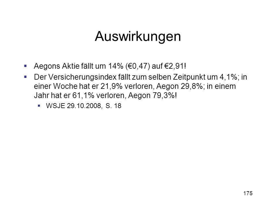 175 Auswirkungen Aegons Aktie fällt um 14% (0,47) auf 2,91! Der Versicherungsindex fällt zum selben Zeitpunkt um 4,1%; in einer Woche hat er 21,9% ver