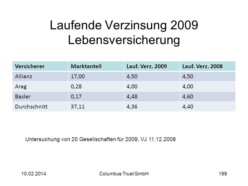 Laufende Verzinsung 2009 Lebensversicherung VersichererMarktanteilLauf. Verz. 2009Lauf. Verz. 2008 Allianz17,004,50 Arag0,284,00 Basler0,174,484,60 Du