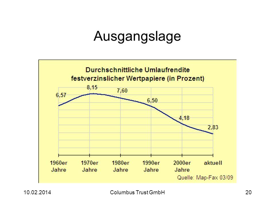 Ausgangslage 10.02.2014Columbus Trust GmbH20