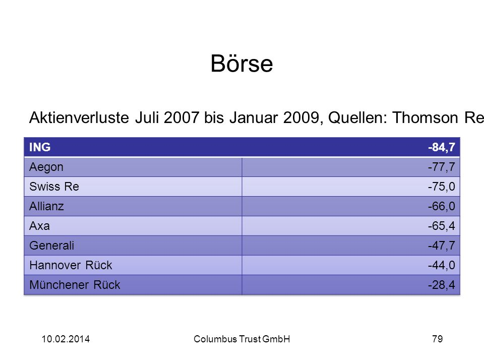 Börse 10.02.2014Columbus Trust GmbH79 Aktienverluste Juli 2007 bis Januar 2009, Quellen: Thomson Reuters, FAZ