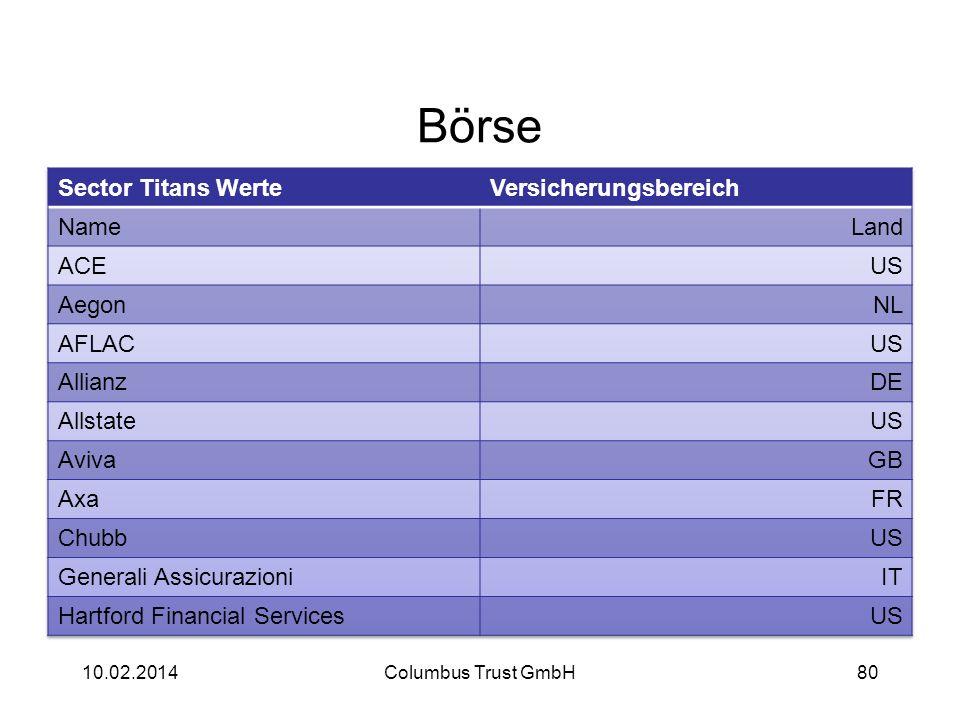Börse 10.02.2014Columbus Trust GmbH80