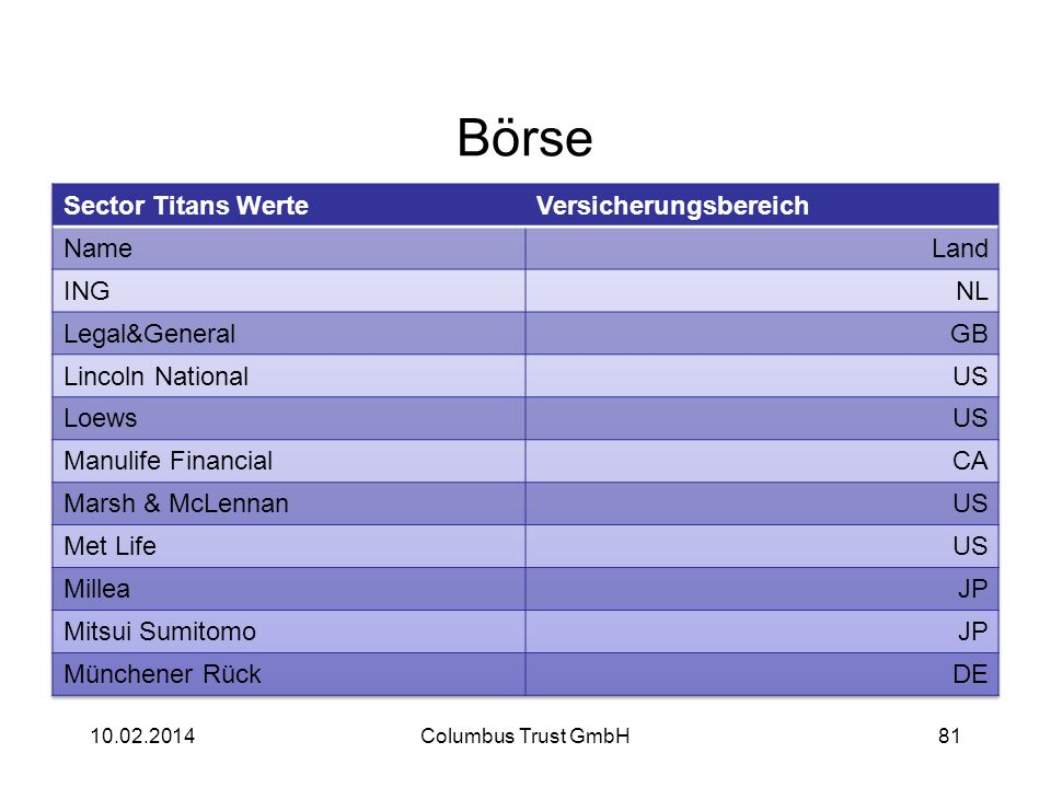 Börse 10.02.2014Columbus Trust GmbH81