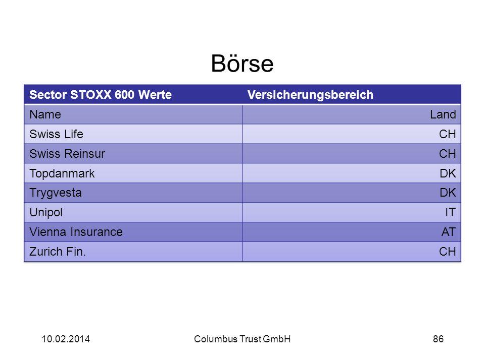 Börse 10.02.2014Columbus Trust GmbH86