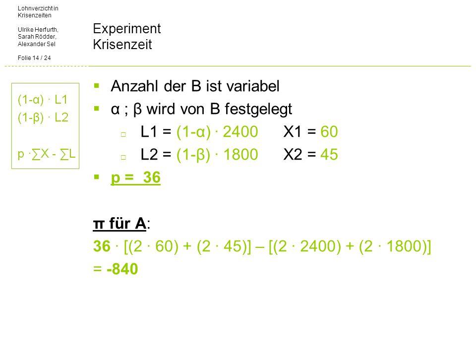 Lohnverzicht in Krisenzeiten Ulrike Herfurth, Sarah Rödder, Alexander Sel Folie 14 / 24 Experiment Krisenzeit Anzahl der B ist variabel α ; β wird von B festgelegt L1 = (1-α) 2400X1 = 60 L2 = (1-β) 1800X2 = 45 p = 36 π für A: 36 [(2 60) + (2 45)] – [(2 2400) + (2 1800)] = -840