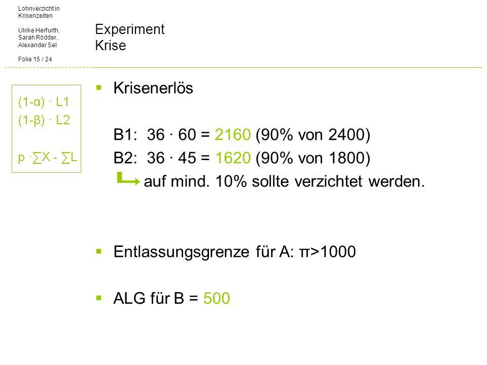 Lohnverzicht in Krisenzeiten Ulrike Herfurth, Sarah Rödder, Alexander Sel Folie 15 / 24 Experiment Krise Krisenerlös B1: 36 60 = 2160 (90% von 2400) B2: 36 45 = 1620 (90% von 1800) auf mind.