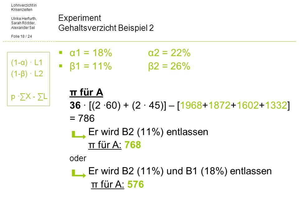 Lohnverzicht in Krisenzeiten Ulrike Herfurth, Sarah Rödder, Alexander Sel Folie 18 / 24 Experiment Gehaltsverzicht Beispiel 2 α1 = 18%α2 = 22% β1 = 11%β2 = 26% π für A 36 [(2 60) + (2 45)] – [1968+1872+1602+1332] = 786 Er wird B2 (11%) entlassen π für A: 768 oder Er wird B2 (11%) und B1 (18%) entlassen π für A: 576