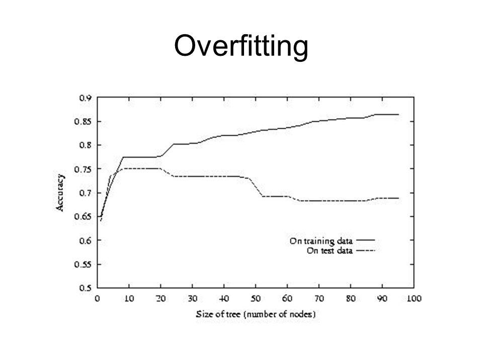 Strategien zur Vermeidung von Overfitting: –Breche die Generierung weiterer Knoten an bestimmter Stelle bei der Konstruktion ab –Berechne vollständigen Baum und lösche nachträglich Knoten (= Pruning) Notwendig: Validationsmenge (auch Testmenge)