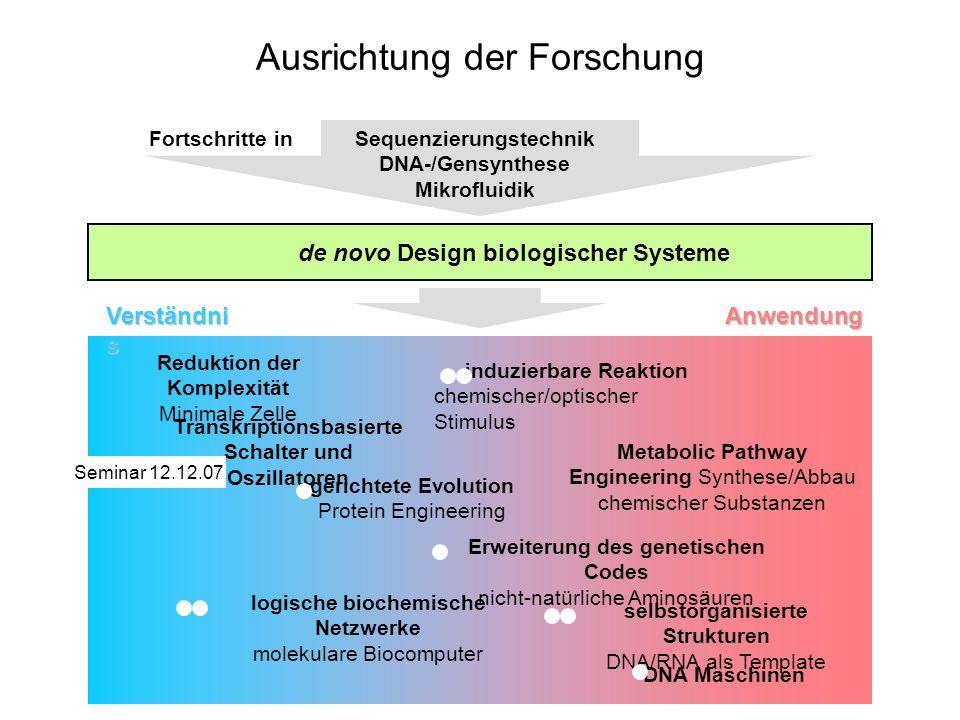 DNA Computing Adleman, Science 266: 1021 (1994) Kombinatorisches Problem Hamiltonscher Pfad in Graph Algorithmus 1.