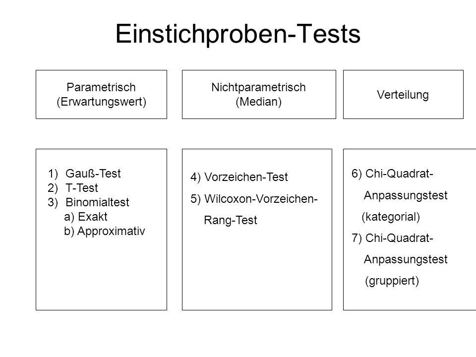 Einstichproben-Tests Parametrisch (Erwartungswert) Nichtparametrisch (Median) 1)Gauß-Test 2)T-Test 3)Binomialtest a) Exakt b) Approximativ 4) Vorzeichen-Test 5) Wilcoxon-Vorzeichen- Rang-Test Verteilung 6) Chi-Quadrat- Anpassungstest (kategorial) 7) Chi-Quadrat- Anpassungstest (gruppiert)