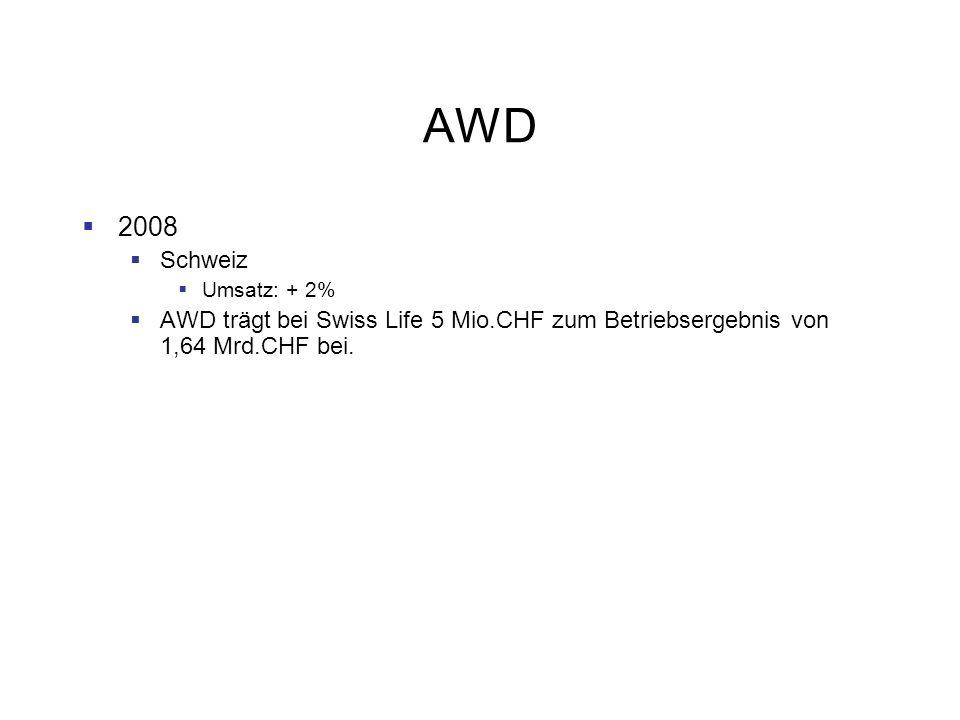 AWD 2008 Schweiz Umsatz: + 2% AWD trägt bei Swiss Life 5 Mio.CHF zum Betriebsergebnis von 1,64 Mrd.CHF bei.