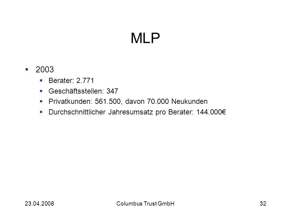 23.04.2008Columbus Trust GmbH32 MLP 2003 Berater: 2.771 Geschäftsstellen: 347 Privatkunden: 561.500, davon 70.000 Neukunden Durchschnittlicher Jahresumsatz pro Berater: 144.000