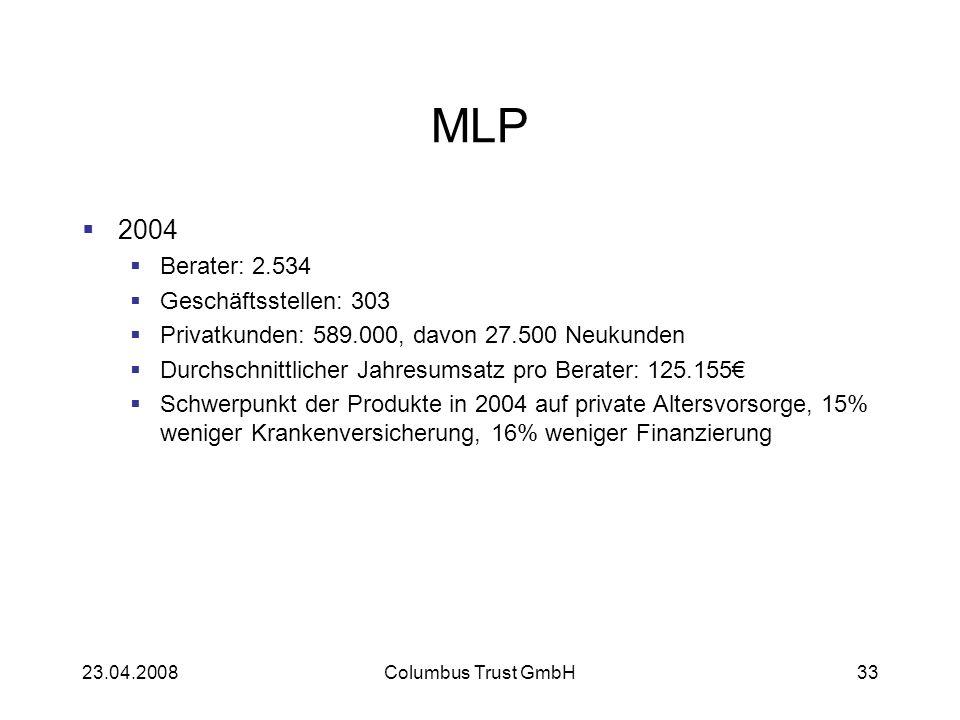 23.04.2008Columbus Trust GmbH33 MLP 2004 Berater: 2.534 Geschäftsstellen: 303 Privatkunden: 589.000, davon 27.500 Neukunden Durchschnittlicher Jahresumsatz pro Berater: 125.155 Schwerpunkt der Produkte in 2004 auf private Altersvorsorge, 15% weniger Krankenversicherung, 16% weniger Finanzierung
