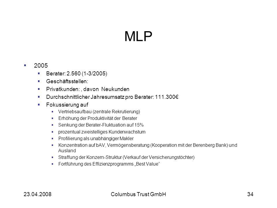 23.04.2008Columbus Trust GmbH34 MLP 2005 Berater: 2.560 (1-3/2005) Geschäftsstellen: Privatkunden:, davon Neukunden Durchschnittlicher Jahresumsatz pro Berater: 111.300 Fokussierung auf Vertriebsaufbau (zentrale Rekrutierung) Erhöhung der Produktivität der Berater Senkung der Berater-Fluktuation auf 15% prozentual zweistelliges Kundenwachstum Profilierung als unabhängiger Makler Konzentration auf bAV, Vermögensberatung (Kooperation mit der Berenberg Bank) und Ausland Straffung der Konzern-Struktur (Verkauf der Versicherungstöchter) Fortführung des Effizienzprogramms Best Value