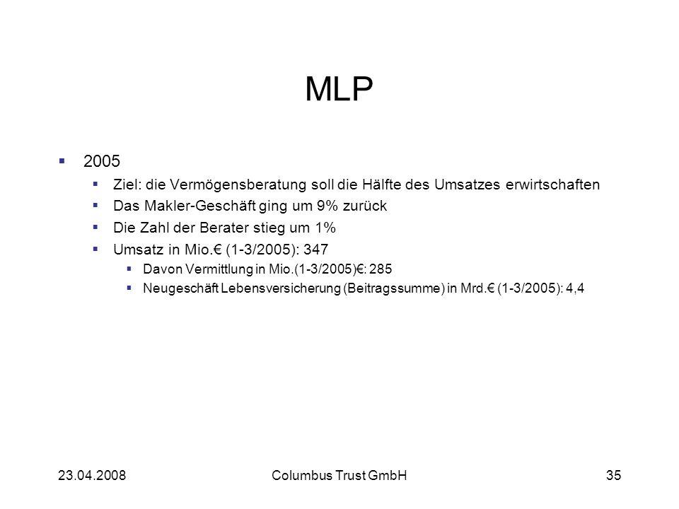 23.04.2008Columbus Trust GmbH35 MLP 2005 Ziel: die Vermögensberatung soll die Hälfte des Umsatzes erwirtschaften Das Makler-Geschäft ging um 9% zurück Die Zahl der Berater stieg um 1% Umsatz in Mio.