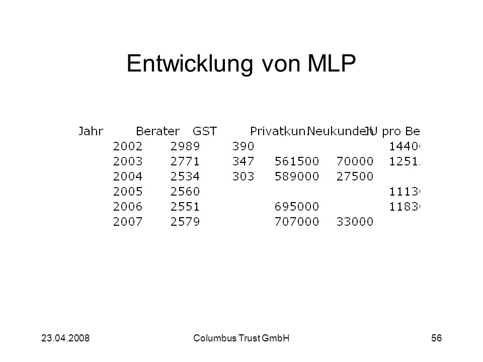 23.04.2008Columbus Trust GmbH56 Entwicklung von MLP