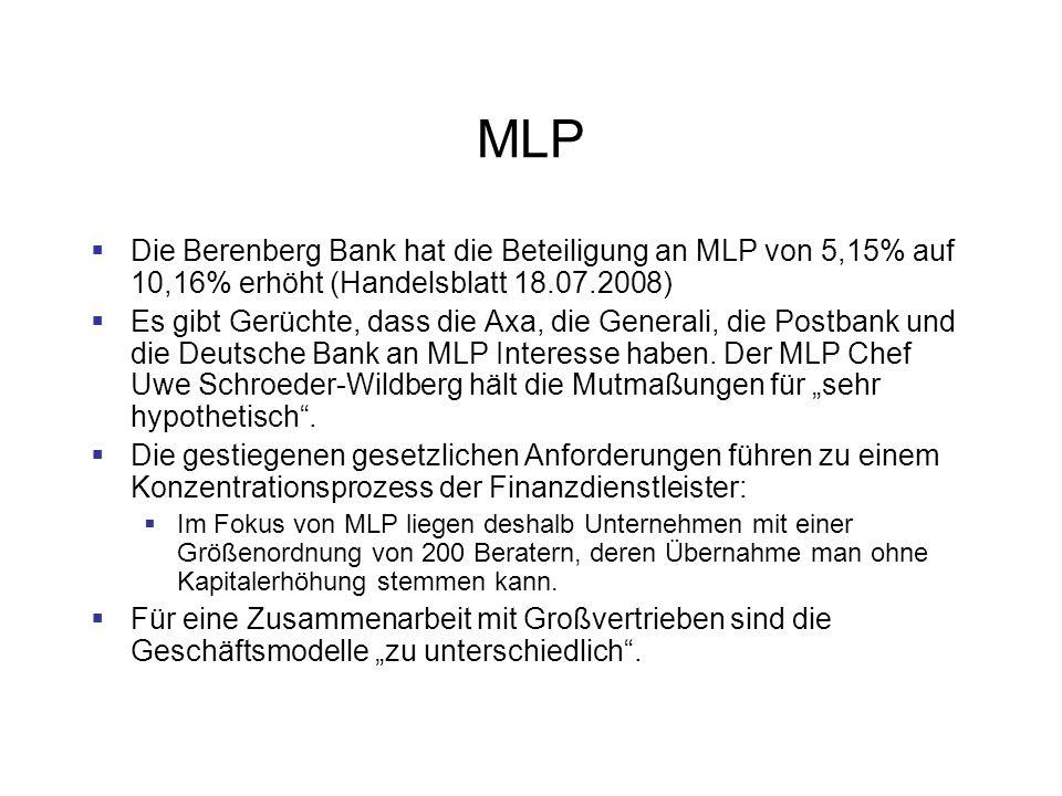 MLP Die Berenberg Bank hat die Beteiligung an MLP von 5,15% auf 10,16% erhöht (Handelsblatt 18.07.2008) Es gibt Gerüchte, dass die Axa, die Generali, die Postbank und die Deutsche Bank an MLP Interesse haben.
