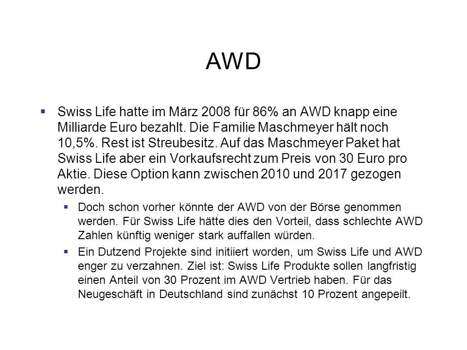 AWD Probleme des AWD Abgang von hunderten von Beratern in Deutschland Anwerbe- und Halteaktionen für Finanzberater kosten viel Geld Schlechte Geschäftsaussichten in Großbritannien, Österreich, Osteuropa Eine Milliarde Euro hat die Swiss Life für 86 Prozent der AWD Aktien gezahlt, jeder der 6.400 AWD Berater ist somit 150.000 Euro wert, wenn Hunderte zur Konkurrenz überlaufen, bedeutet das schnell einen Schaden in zweistelliger Millionenhöhe.