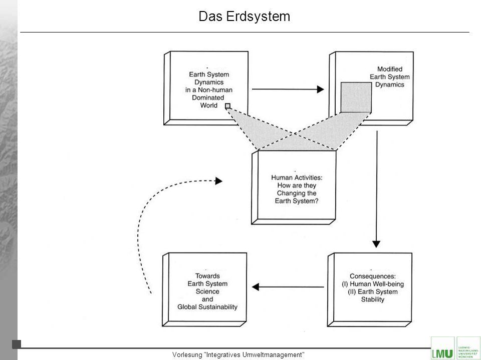 Vorlesung Integratives Umweltmanagement Das Erdsystem Vorstellung vom Erdsystem als System globaler Kreisläufe schon lange bekannt: –Globaler Wasserkreislauf (seit ca.