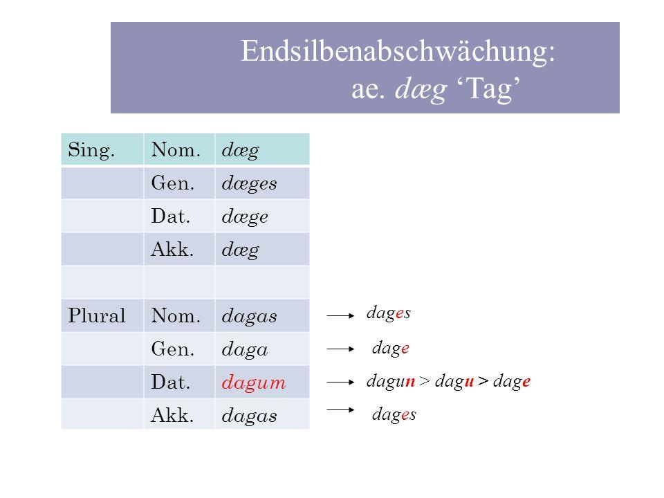 Wortbeispiel ae. dæg Sing.Nom. dæg Gen. dæges Dat. dæge Akk. dæg PluralNom. dagas Gen. daga Dat. dagum Akk. dagas dagun > dagu > dage Endsilbenabschwä