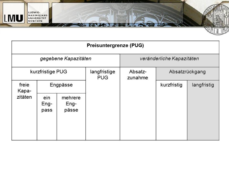 Preisuntergrenze (PUG) gegebene Kapazitätenveränderliche Kapazitäten kurzfristige PUGlangfristige PUG Absatz- zunahme Absatzrückgang freie Kapa- zität