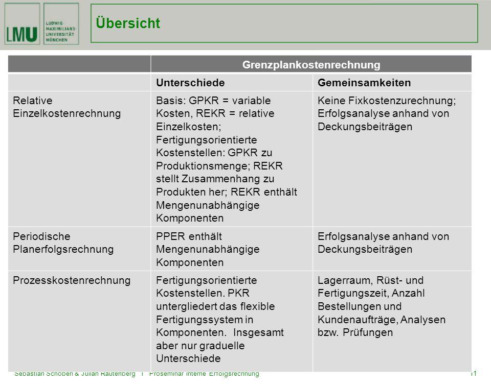 Sebastian Schöberl & Julian Rautenberg I Proseminar Interne Erfolgsrechnung11 Übersicht Grenzplankostenrechnung UnterschiedeGemeinsamkeiten Relative E