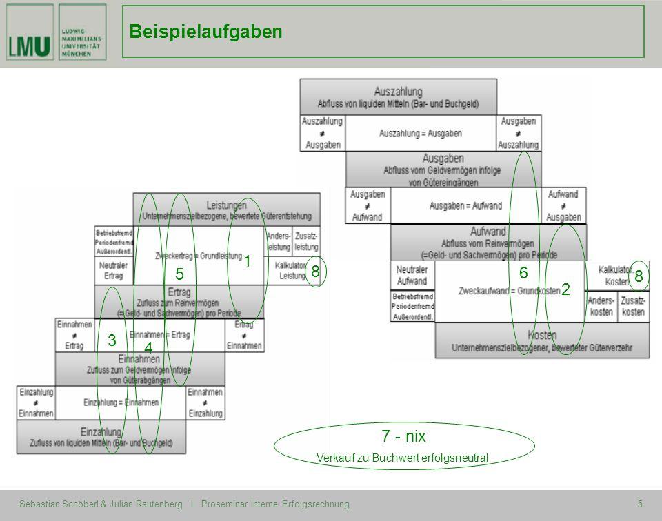 Sebastian Schöberl & Julian Rautenberg I Proseminar Interne Erfolgsrechnung5 Beispielaufgaben 1 2 3 4 5 6 8 8 7 - nix Verkauf zu Buchwert erfolgsneutr