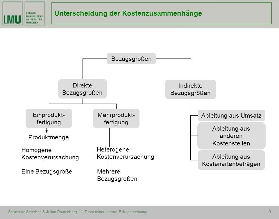 Sebastian Schöberl & Julian Rautenberg I Proseminar Interne Erfolgsrechnung9 Unterscheidung der Kostenzusammenhänge Bezugsgrößen Indirekte Bezugsgröße