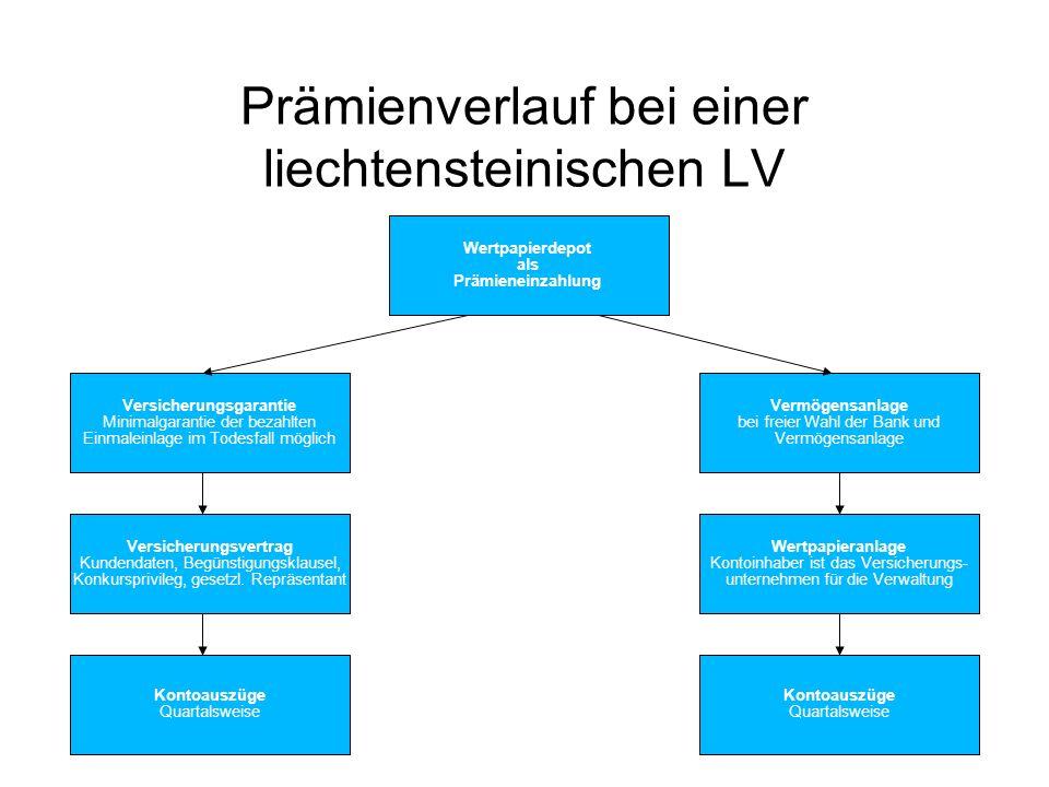 138 Prämienverlauf bei einer liechtensteinischen LV Kontoauszüge Quartalsweise Kontoauszüge Quartalsweise Versicherungsvertrag Kundendaten, Begünstigu