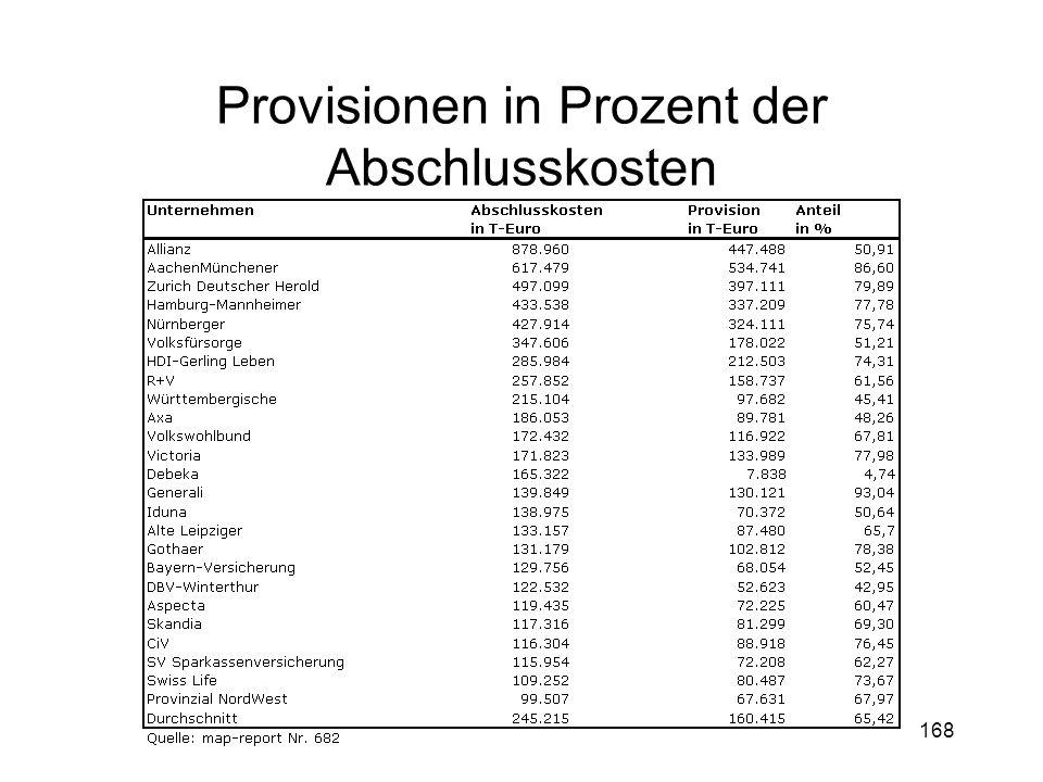 168 Provisionen in Prozent der Abschlusskosten