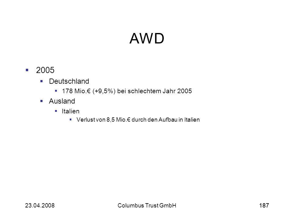 18723.04.2008Columbus Trust GmbH187 AWD 2005 Deutschland 178 Mio. (+9,5%) bei schlechtem Jahr 2005 Ausland Italien Verlust von 8,5 Mio. durch den Aufb