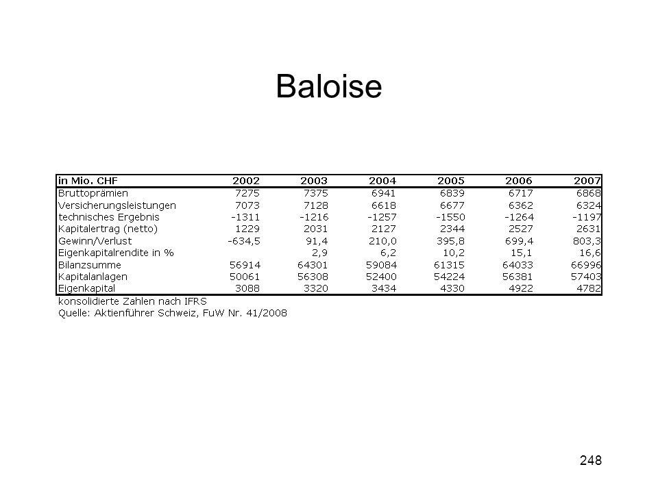 248 Baloise