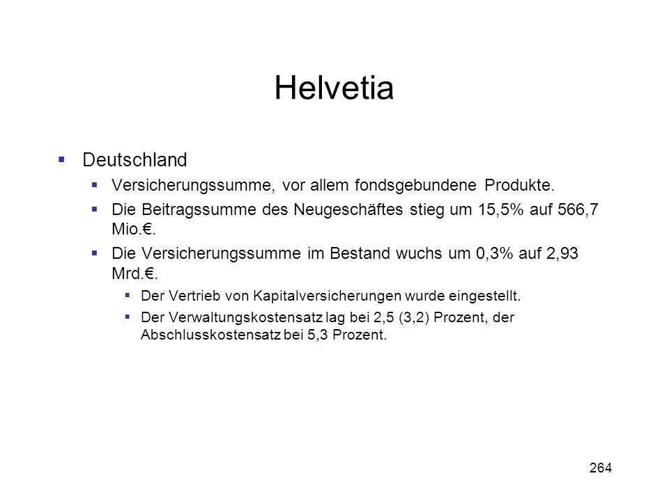 264 Helvetia Deutschland Versicherungssumme, vor allem fondsgebundene Produkte. Die Beitragssumme des Neugeschäftes stieg um 15,5% auf 566,7 Mio.. Die