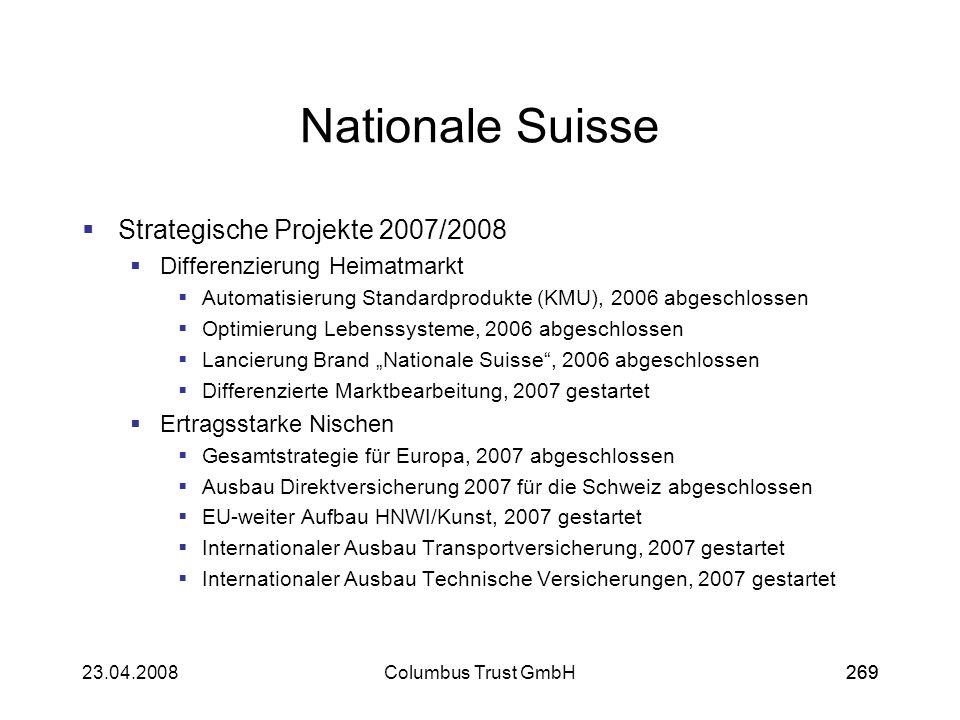 26923.04.2008Columbus Trust GmbH269 Nationale Suisse Strategische Projekte 2007/2008 Differenzierung Heimatmarkt Automatisierung Standardprodukte (KMU