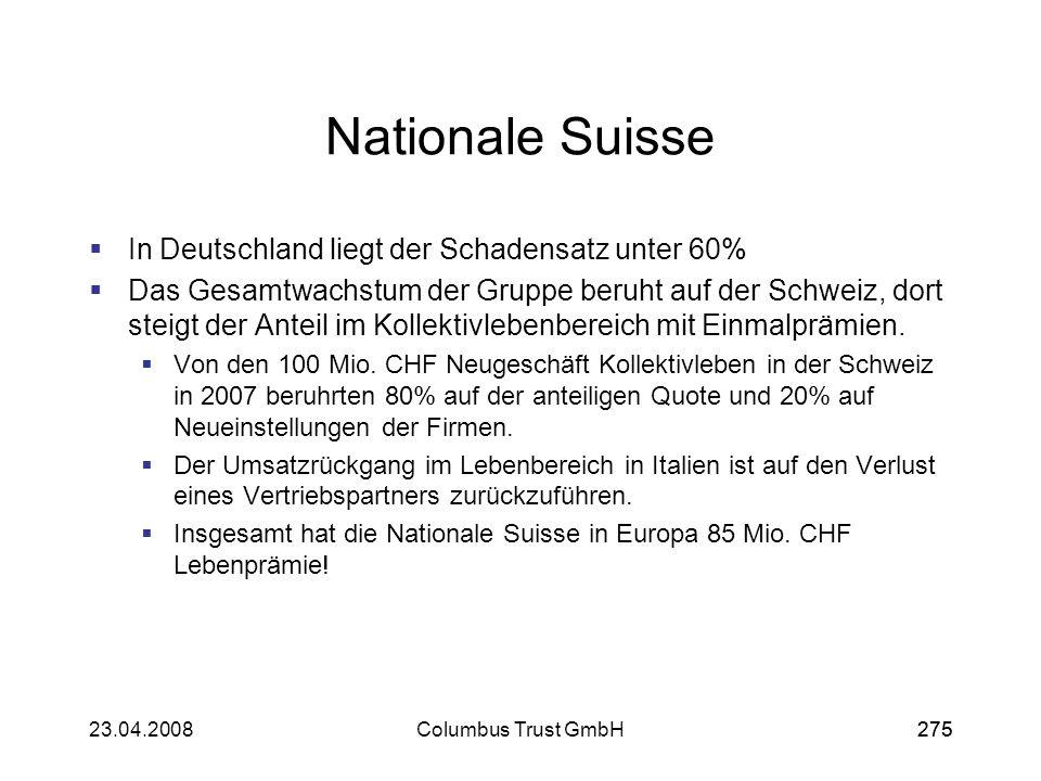 27523.04.2008Columbus Trust GmbH275 Nationale Suisse In Deutschland liegt der Schadensatz unter 60% Das Gesamtwachstum der Gruppe beruht auf der Schwe