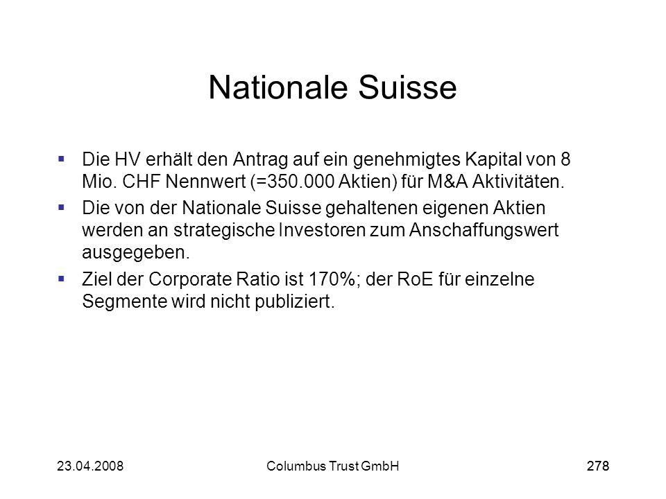 27823.04.2008Columbus Trust GmbH278 Nationale Suisse Die HV erhält den Antrag auf ein genehmigtes Kapital von 8 Mio. CHF Nennwert (=350.000 Aktien) fü