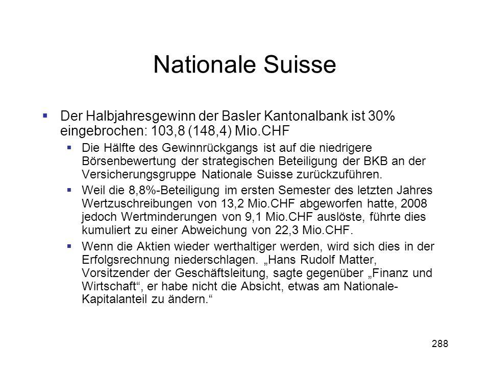288 Nationale Suisse Der Halbjahresgewinn der Basler Kantonalbank ist 30% eingebrochen: 103,8 (148,4) Mio.CHF Die Hälfte des Gewinnrückgangs ist auf d