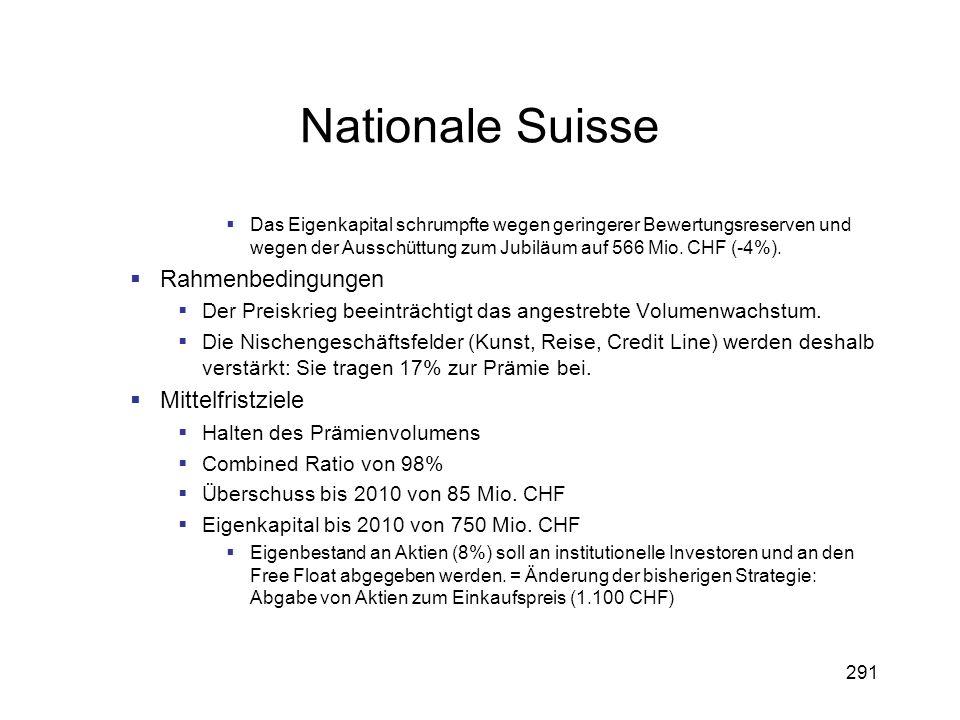291 Nationale Suisse Das Eigenkapital schrumpfte wegen geringerer Bewertungsreserven und wegen der Ausschüttung zum Jubiläum auf 566 Mio. CHF (-4%). R