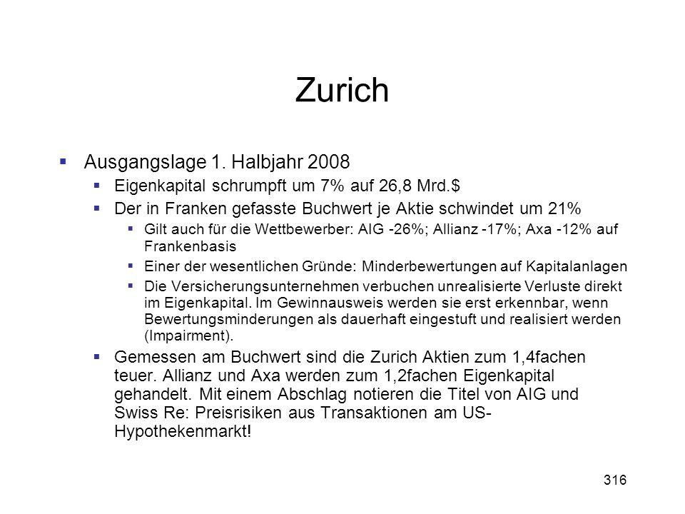316 Zurich Ausgangslage 1. Halbjahr 2008 Eigenkapital schrumpft um 7% auf 26,8 Mrd.$ Der in Franken gefasste Buchwert je Aktie schwindet um 21% Gilt a
