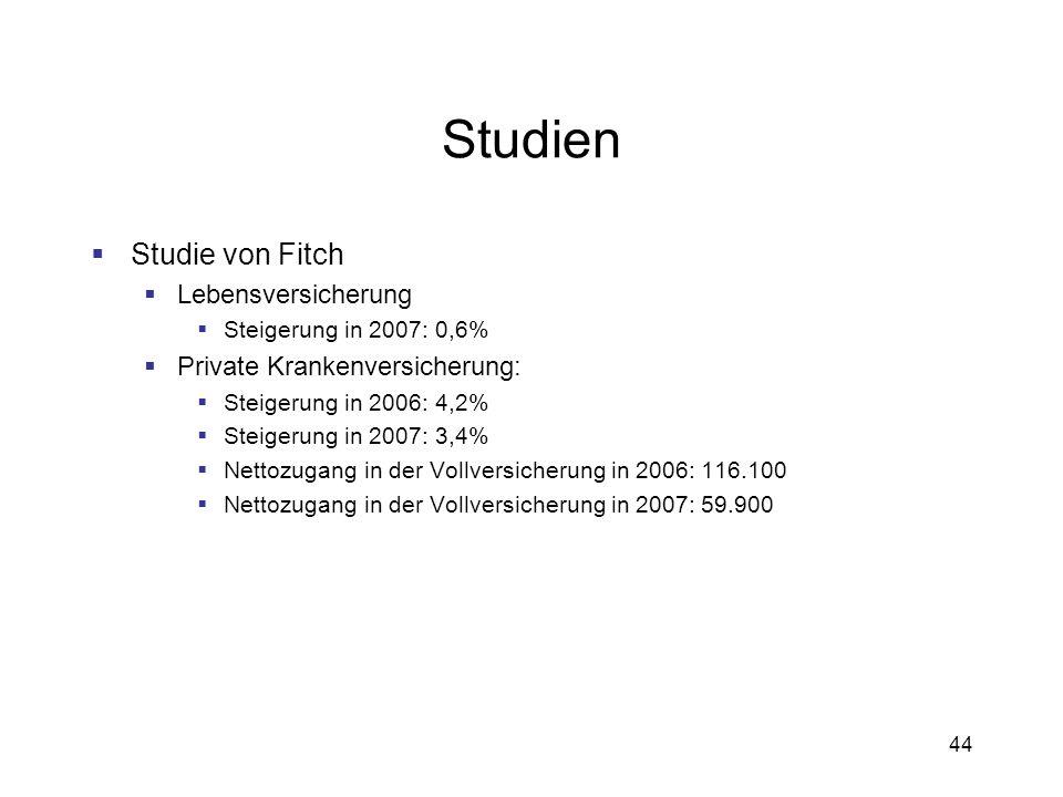 44 Studien Studie von Fitch Lebensversicherung Steigerung in 2007: 0,6% Private Krankenversicherung: Steigerung in 2006: 4,2% Steigerung in 2007: 3,4%
