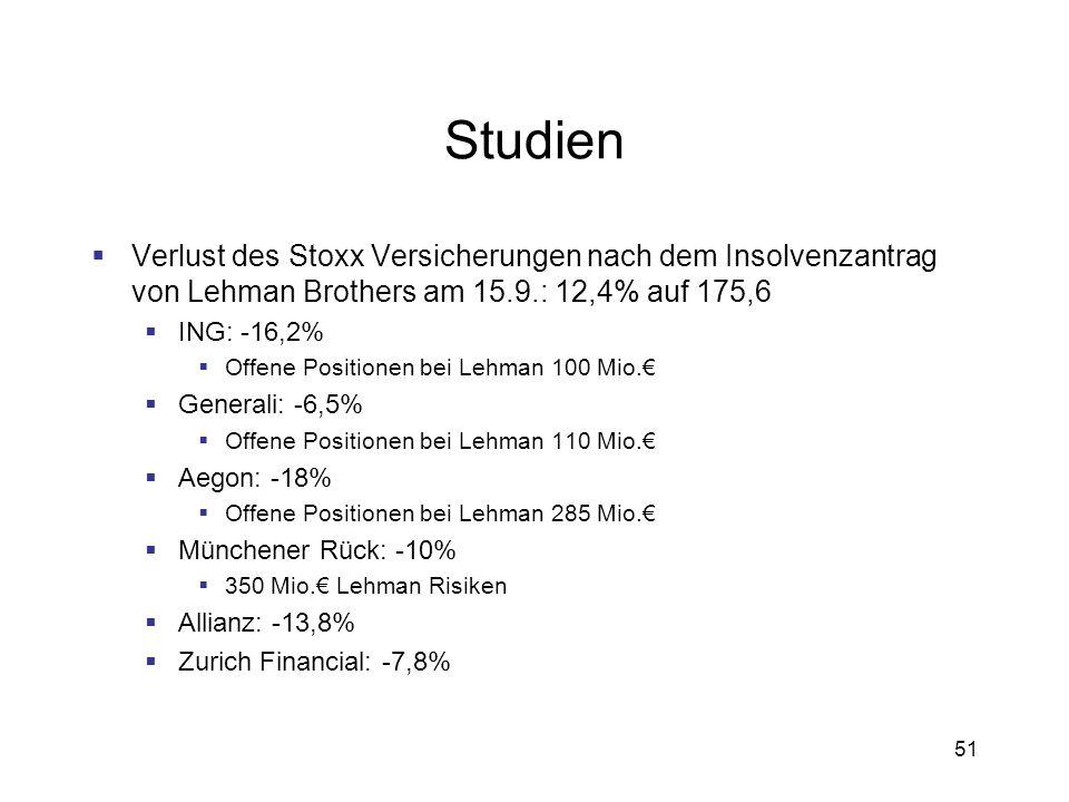 51 Studien Verlust des Stoxx Versicherungen nach dem Insolvenzantrag von Lehman Brothers am 15.9.: 12,4% auf 175,6 ING: -16,2% Offene Positionen bei L