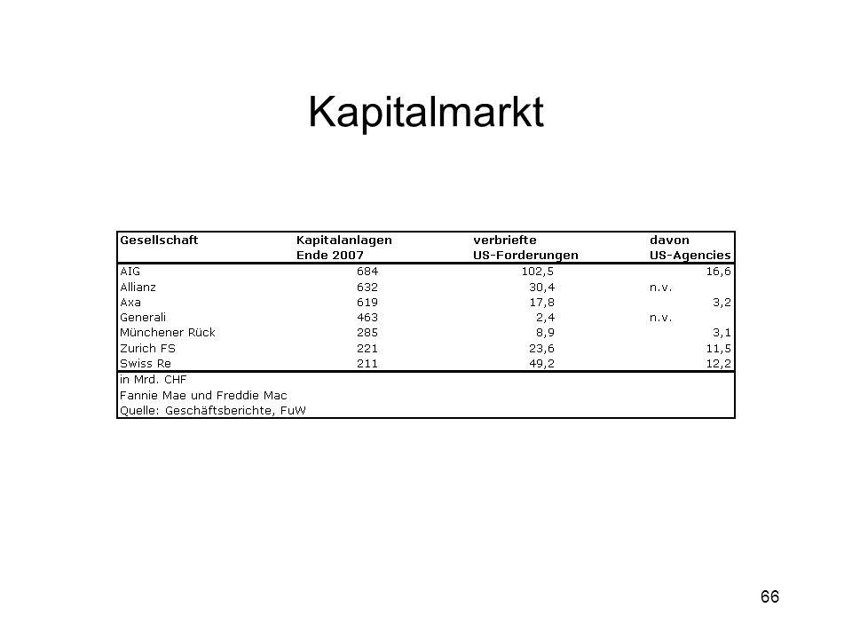 66 Kapitalmarkt