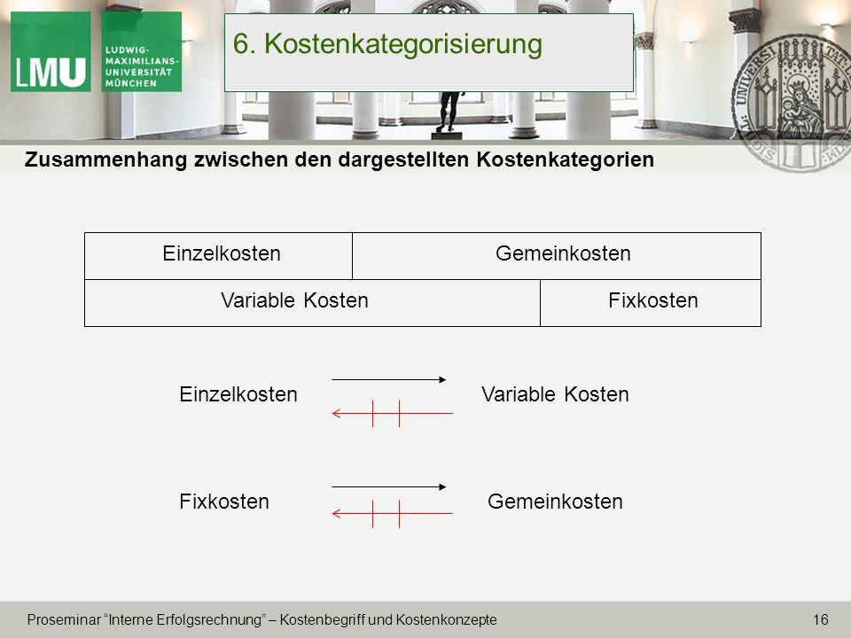 16 Proseminar Interne Erfolgsrechnung – Kostenbegriff und Kostenkonzepte 6. Kostenkategorisierung Zusammenhang zwischen den dargestellten Kostenkatego