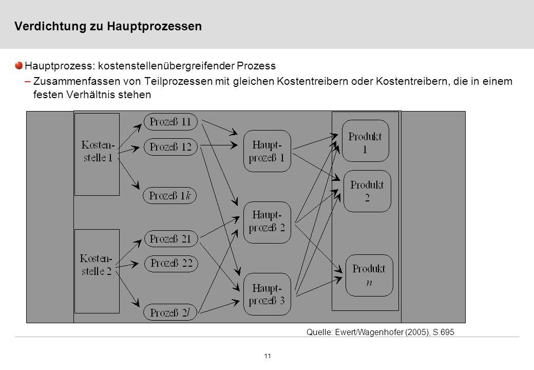 11 Verdichtung zu Hauptprozessen Hauptprozess: kostenstellenübergreifender Prozess –Zusammenfassen von Teilprozessen mit gleichen Kostentreibern oder Kostentreibern, die in einem festen Verhältnis stehen Quelle: Ewert/Wagenhofer (2005), S.695