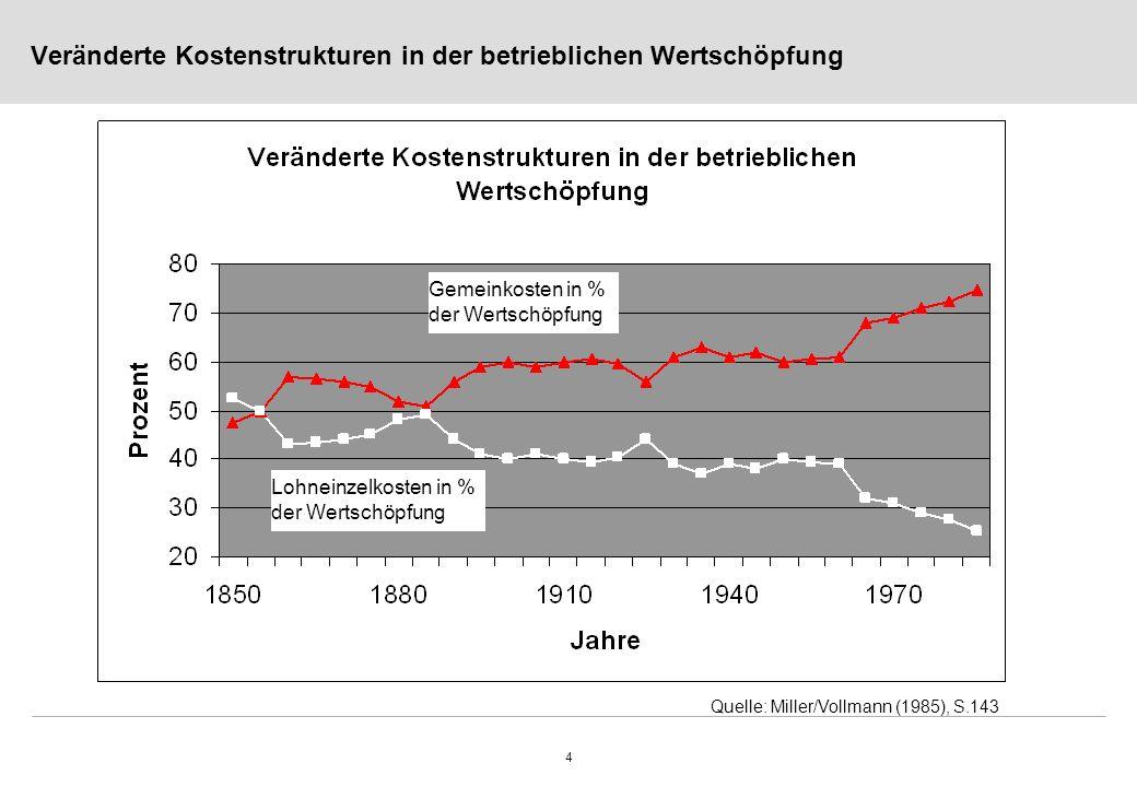 4 Veränderte Kostenstrukturen in der betrieblichen Wertschöpfung Gemeinkosten in % der Wertschöpfung Lohneinzelkosten in % der Wertschöpfung Quelle: Miller/Vollmann (1985), S.143