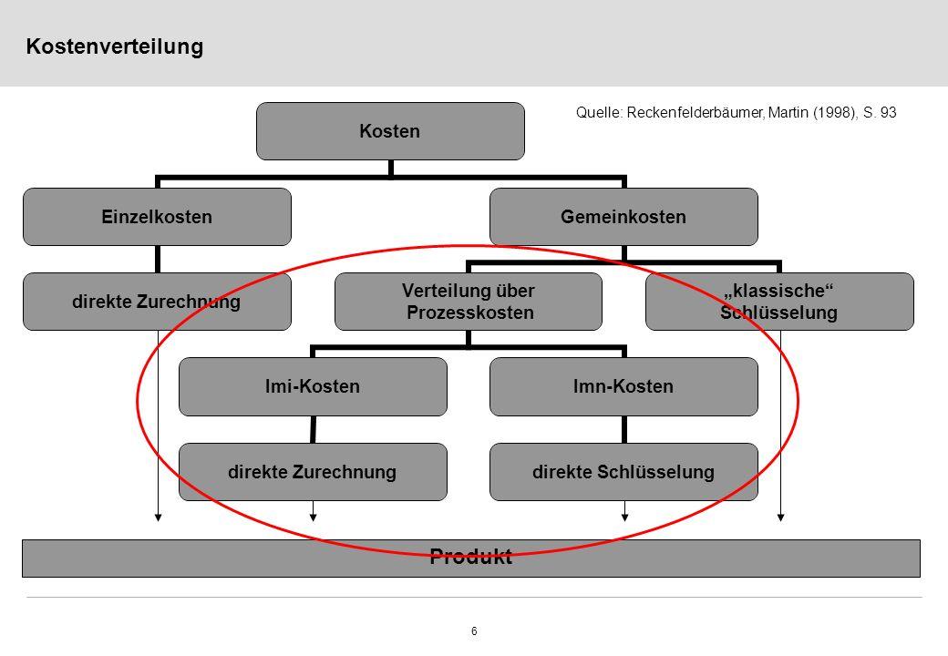 6 Kostenverteilung Kosten Einzelkosten direkte Zurechnung Gemeinkosten Verteilung über Prozesskosten lmi-Kosten direkte Zurechnung lmn-Kosten direkte Schlüsselung klassische Schlüsselung Produkt Quelle: Reckenfelderbäumer, Martin (1998), S.