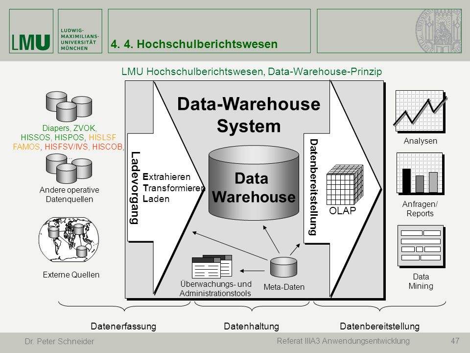 47Referat IIIA3 Anwendungsentwicklung Dr. Peter Schneider LMU Hochschulberichtswesen, Data-Warehouse-Prinzip Data-Warehouse System Diapers, ZVOK, HISS